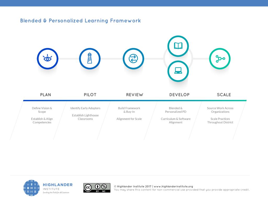 BPL_Framework