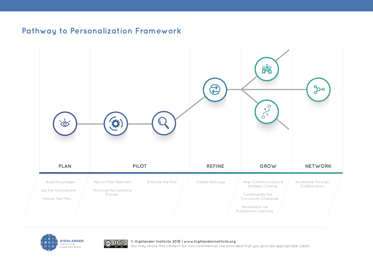 Highlander_Institute_Pathway_to_Personalization_Framework